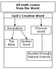 Two aspects of God's Word